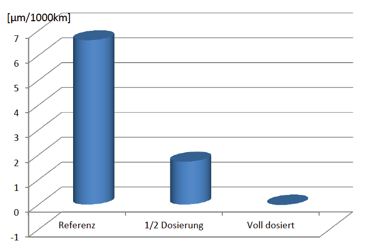 Figure 3: Wear rates after dosing