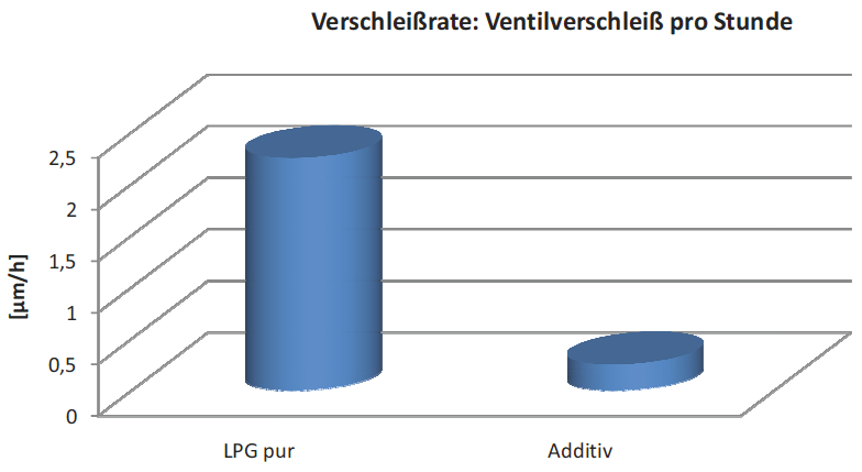 Figure 1: Measured valve clearance at 20h with additive compared to the previously determined wear rate.